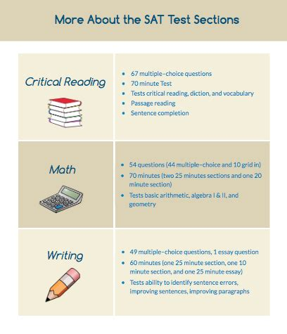 sat sections sections of sat 28 images things you should know about