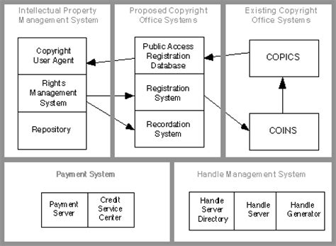 electronic copyright management system