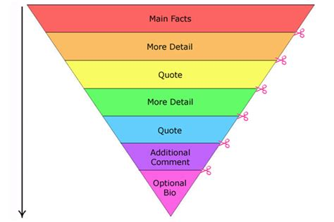 Pyramid Style Of Report Writing by Inverted Pyramid Of Leicester