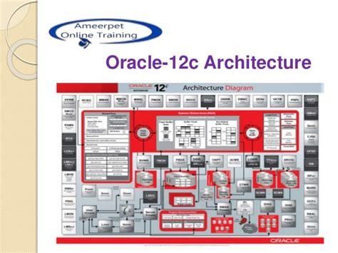 tutorial oracle 12c oracle 12c architecture