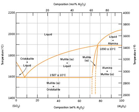 al2o3 sio2 phase diagram solved upon consideration of the sio2 al2o3 phase diagram