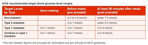 Alat Tes Kencing Manis bacaan paras gula darah yang normal