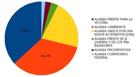 resultados elecciones segunda vuelta en argentina resultados presidenciales en argentina primera vuelta