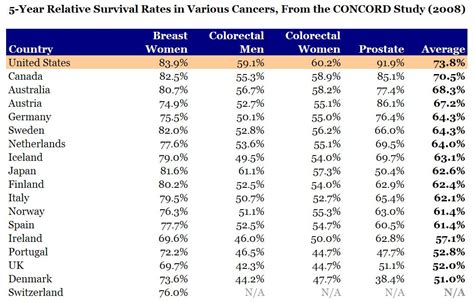 mammary cancer expectancy the myth of americans poor expectancy
