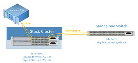cisco 3750 visio stencil stackwise configuration with cisco catalyst 3750 x series