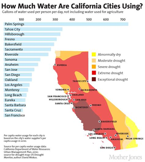 How Many Gallons Of Water Does The Average Bathtub Hold by What Will California S New Water Restrictions For