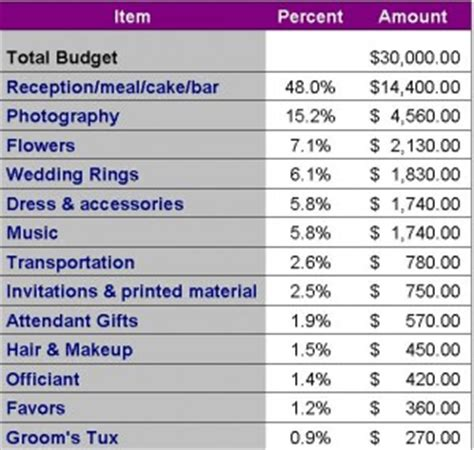 Wedding Budget Percentages Breakdown by The Wasn On Budget