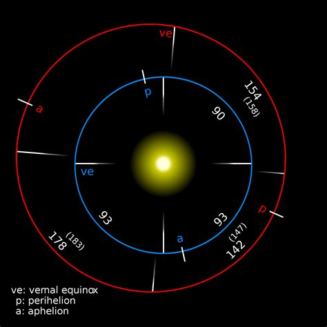 s day length mars gears up for its closest approach to earth in a