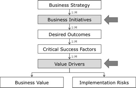 Big Data Mba Driving Business Strategies With Data Science Pdf by Updated Big Data Strategy Document Emc