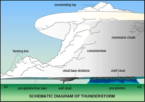 Severe Thunderstorm Diagram