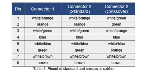 100 wire color coding standards ethernet wiring