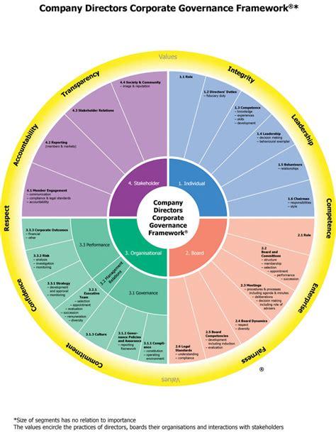a framework for good director practice australian