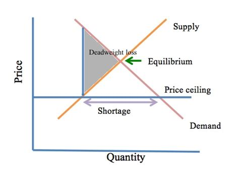Effects Of Price Ceilings by Price Ceilings The The Bad And The Commodities Futures Trading Articles