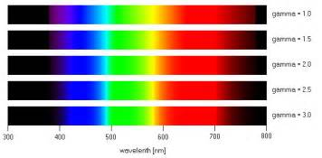 which color has the wavelength wavelength color spectrum