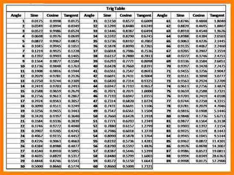 Sample Functional Resume by 3 Sine Cosine Tangent Chart Letter Format For