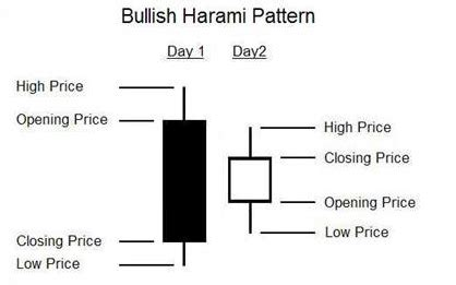 harami pattern meaning the market oracle can you trust this chinese company axt