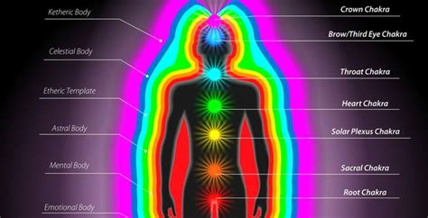 is the color of your energy what color is your energy according to your zodiac sign