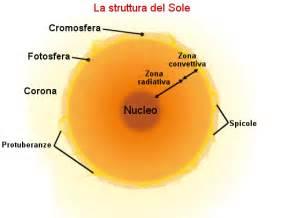 struttura interna sole astronomia articoli la struttura sole