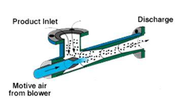 Vacuum Creation Methods Venturi Vacuum Generators Information Engineering360