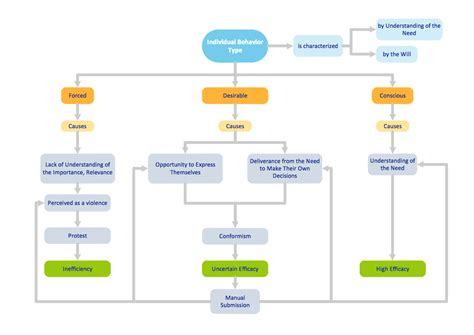 diagram types payroll management payroll management uml diagrams