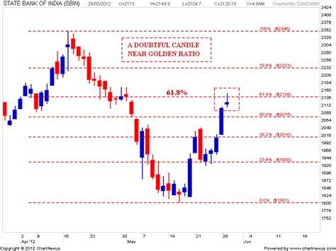 candlestick pattern of sbi stock market chart analysis state bank of india chart