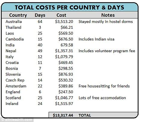 Cost Of Mba In Ireland For Indian Students by How To Travel The World For Less Than 163 12k Backpacker