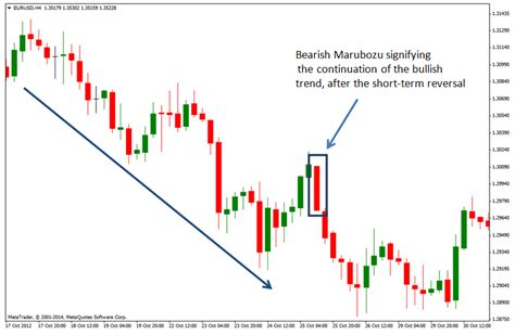 does pattern day trader apply to forex candlestick charts read understand 15 amazing patterns
