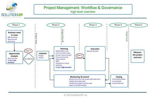 it governance framework template wonderful it governance framework template ideas entry