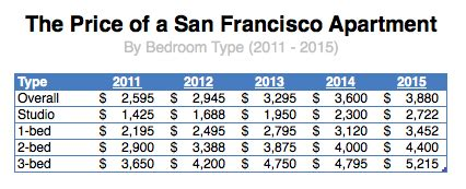 the san francisco rent explosion part iii the san francisco rent explosion part iii