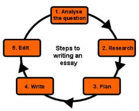 steps for writing an essay to or not to that is the question writing process