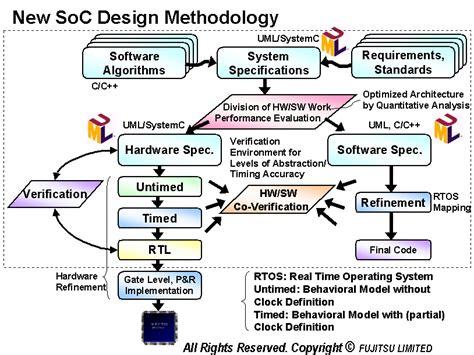 Addition Design Software fujitsu develops new soc design methodology based on uml