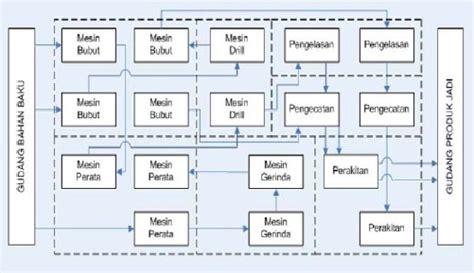 layout tata letak perusahaan kumpulan bahan kuliah perencanaan tata letak fasilitas
