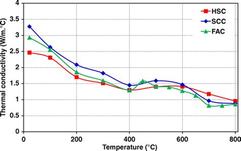 influence of temperature on the strength of concrete classic reprint books effect of temperature on thermal properties of different