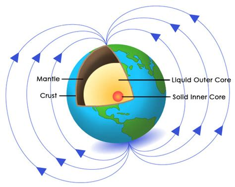 diagram of a magnetic field why earth is a magnet read physical science ck 12