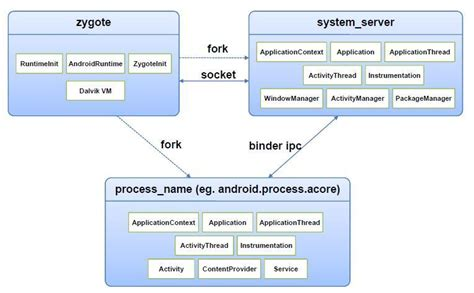 android zygote 4 software developer expert programming 카테고리의 글 목록 2 page