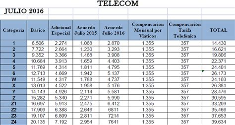escala salarial empleados call center 2015 2016 escalas el telef 243 nico paritaria 2016 escalas salariales