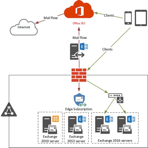 Exchange Server Name Office by Testing A New Exchange Hybrid Configuration With Office