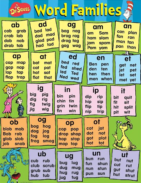 learning pattern word wall dr seuss content word families school posters eureka school