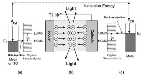 light emitting diodes by band structure engineering light emitting diodes by band structure engineering 28 images led light emitting diode