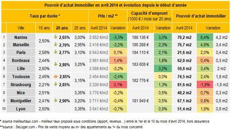 immobilier baisse des taux stabilit 233 des prix frais de notaire en avril les emprunteurs
