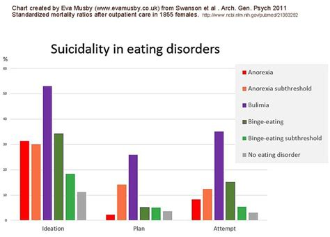 how is bulimia diagnosed 28 best books videos on eating disorders images on
