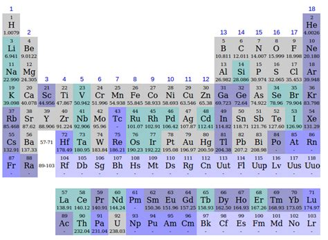 Period In The Periodic Table by File Periodic Table Discovery Periods Png
