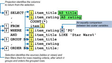 sql query basics tutorial basic sql query maclochlainns weblog