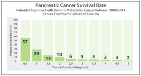 Pancreatitis And Detox Reddit by Appalling Cancer Survival Rates Gordonmark