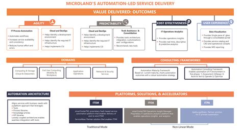 Your It by Automation Led Services Microland