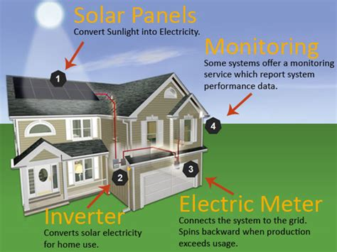 how to get started with home solar power solar 101 the basics of residential solar energy systems
