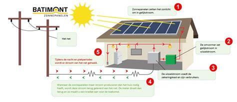 hoe werkt terugverdientijd zonnepanelen werking van zonnepanelen batimont