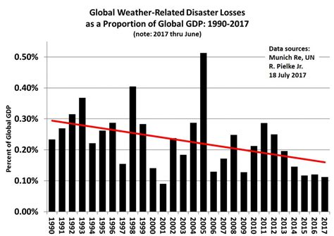 what is the normal room temperature in india climate change causes less disasters in 2017 than 10 years ago munich re read the