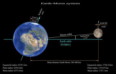 moon stabilizes earth renaissance universal