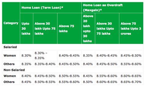 Sbi Home Loan Documents In